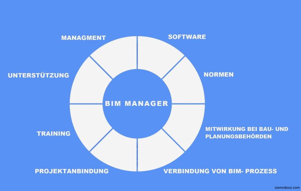 BIM Management Siamnd Ossi